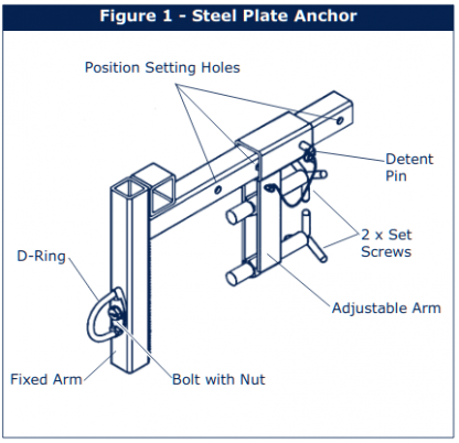 Figure 1 - Steel Plate Anchor